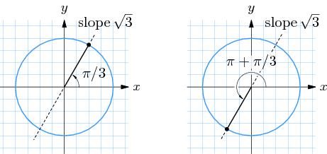 4.4 Trigonometrische Gleichungen - Online Mathematik Brückenkurs 1