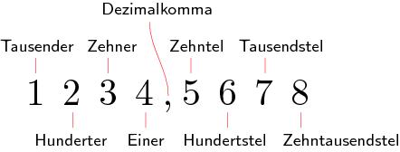 e dezimaldarstellung - Irrationale Zahlen Beispiele