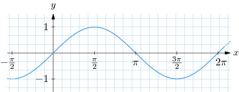 4.2 Trigonometrische Funktionen - Online Mathematik Brückenkurs 1