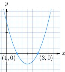 quadratische ergänzungen übungen