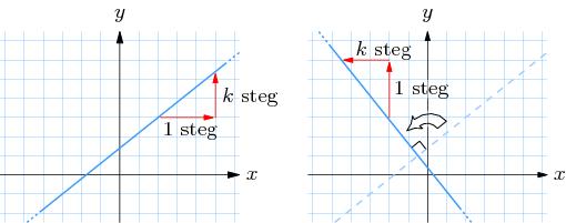 formel för linjens lutning